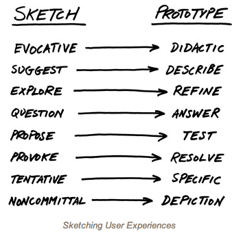 Buxton On Sketching User Experiences | Kimberley Dietemann U2013 I Fight For The User.